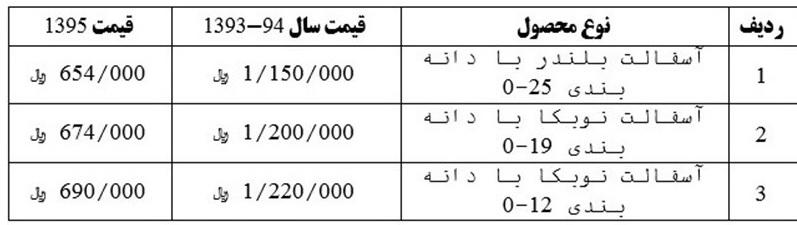 قیمت آسفالت ۴۳ درصد کاهش یافت