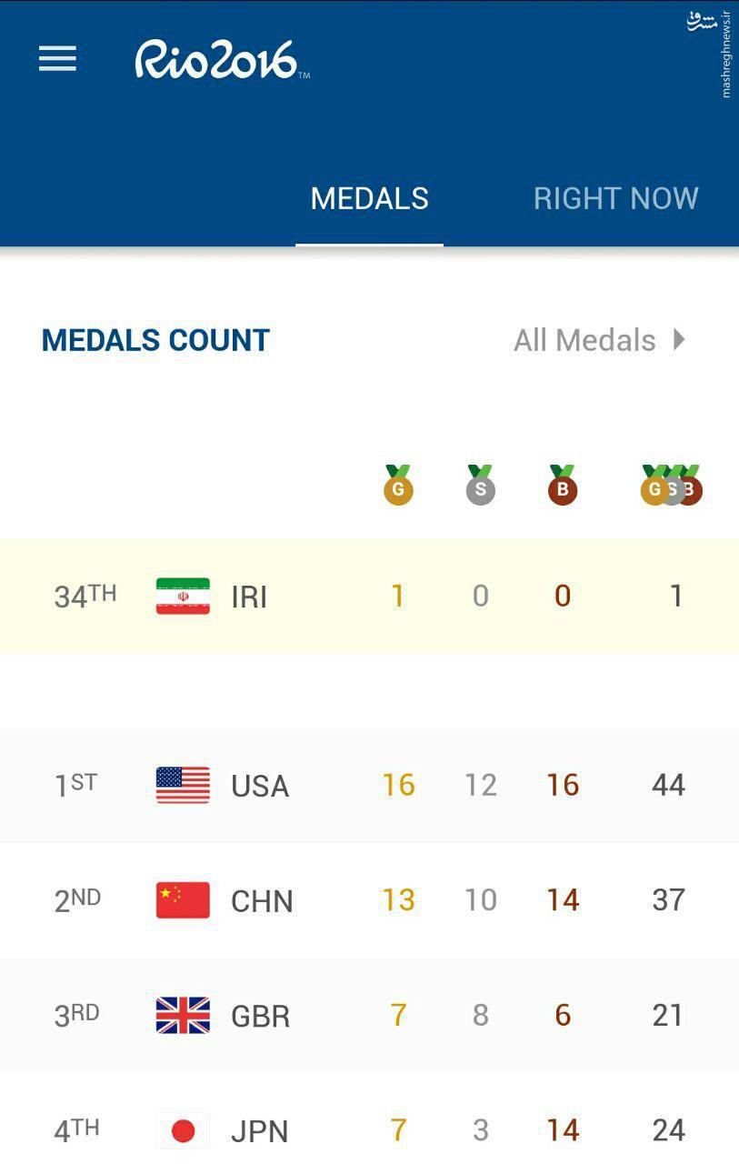 جایگاه کاروان ایران پس از کسب اولین مدال المپیک