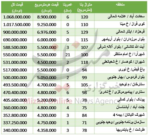 جدول/ قیمت آپارتمان درغرب تهران