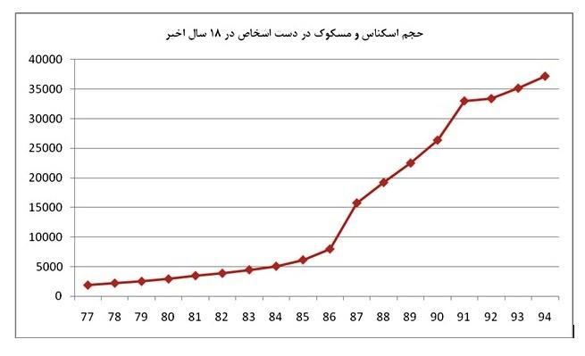 مردم ایران چقدر پول نقد دارند؟+ نمودار