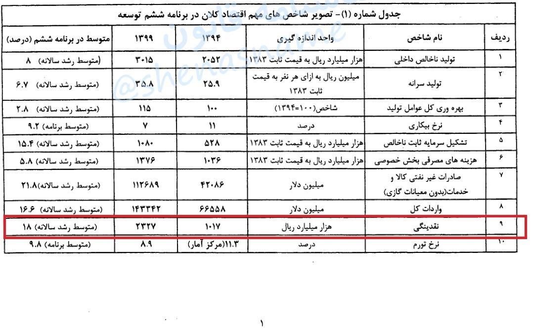 اشتباه دولت در محاسبه نقدینگی در اصلاحیه برنامهششم
