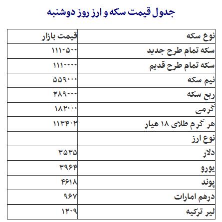 جدول/ قیمت سکه و ارز روز دوشنبه