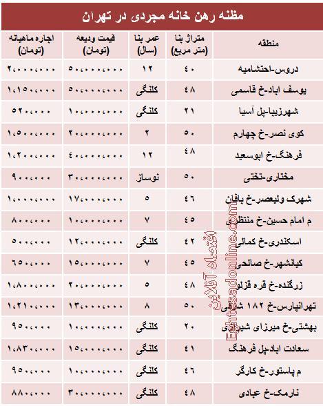 قیمت رهن خانه نقلی در تهران +جدول