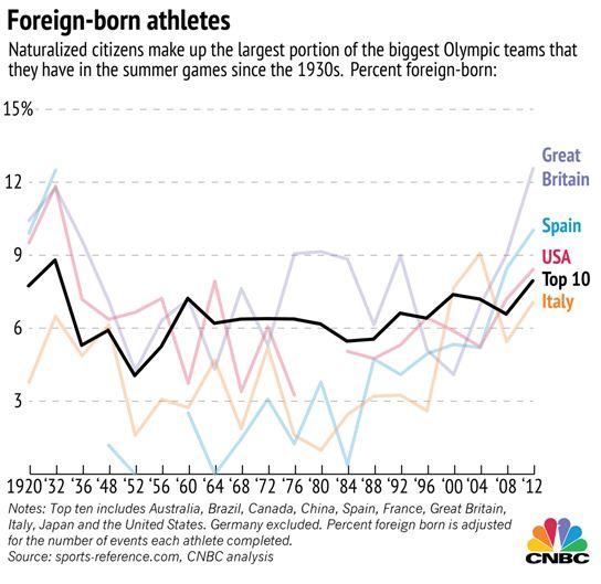 بازیهای المپیک و آلودگی غیر بومی ها