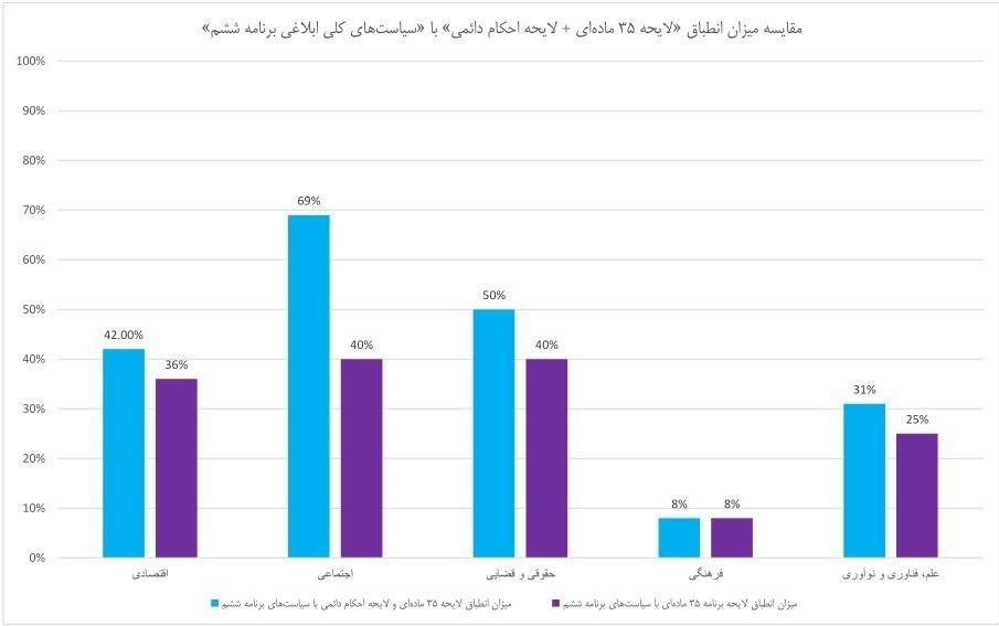 عدمانطباق ۶۰ تا ۹۲درصدی برنامه با سیاستهای کلی ابلاغی رهبر انقلاب /