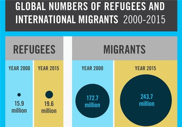 ایران جزو 10 کشور پذیرنده پناهجویان در جهان+ عکس