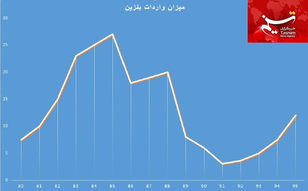 روند صعودی واردات بنزین در دولت یازدهم+ نمودار