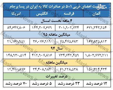 ایران، بازار کالاهای اروپایی در پسابرجام / رشد 70 درصدی واردات از امریکا + جدول