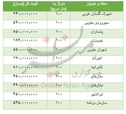 جدول/ قیمت خانههای دو خوابه در تهران