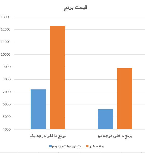 برنج 12 هزار تومانی در دولت یازدهم/ بانک مرکزی: برنج در دولت روحانی 70 درصد گران شد