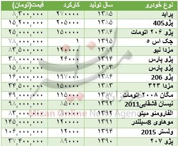 جدول/ قیمت خودرو دسته دوم