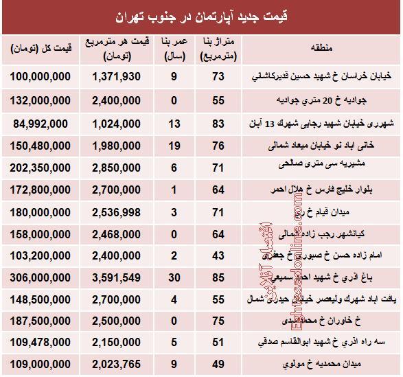 جدول/ قیمت آپارتمان در جنوب تهران