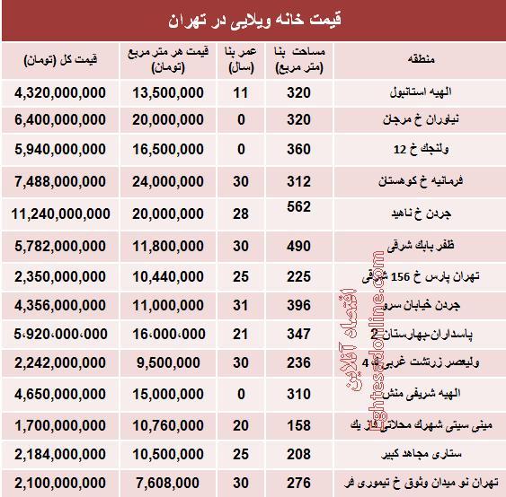 جدول/ قیمت خانههای ویلایی تهران