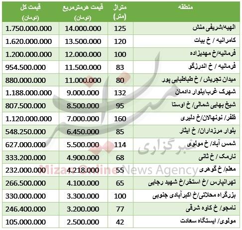 جدول/ قیمت آپارتمانهای نوساز تهران