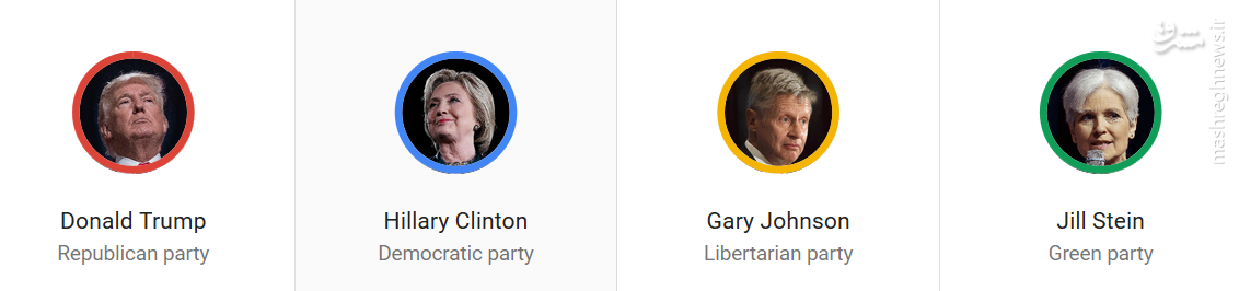 تحلیل نگاه کاربران آمریکایی به انتخابات در فضای مجازی