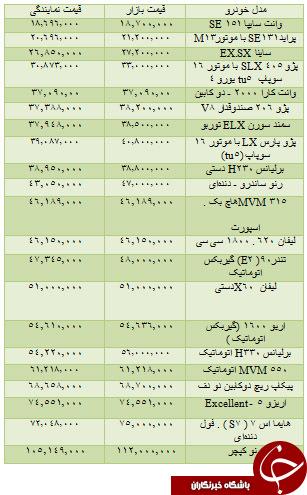 جدول/ قیمت روز خودروهای داخلی