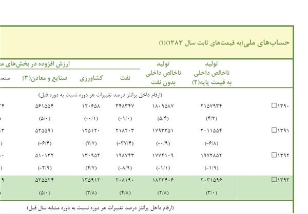 تحریف آمار در نطق انتخاباتی آقای وزیر