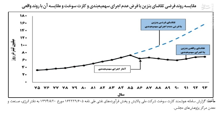 کارت سوخت، سوخت! / خوشحالی قاچاقچیان سوخت با مصوبه جدید دولت