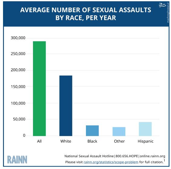 قربانیان خشونتهای جنسی در آمریکا به روایت آمار +نمودار