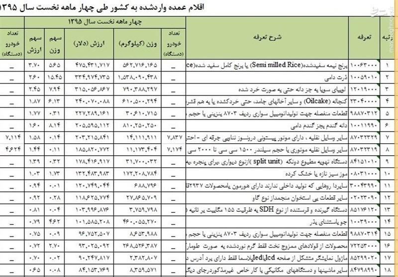 واردات برنج در زمان ممنوعیت این بار از طریق گمرک +جدول
