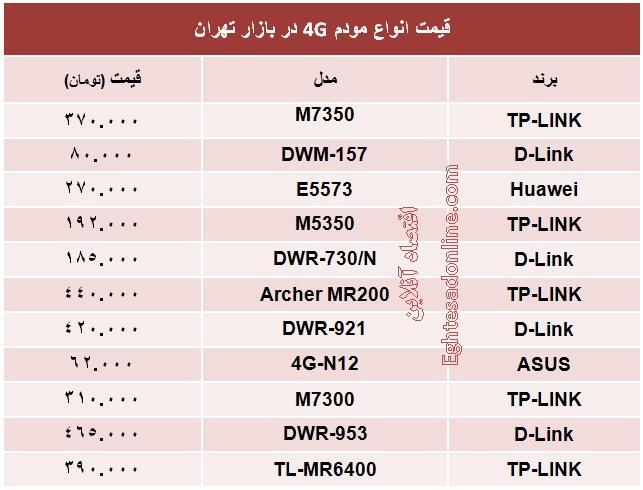جدول/ قیمت انواع مودم 4G