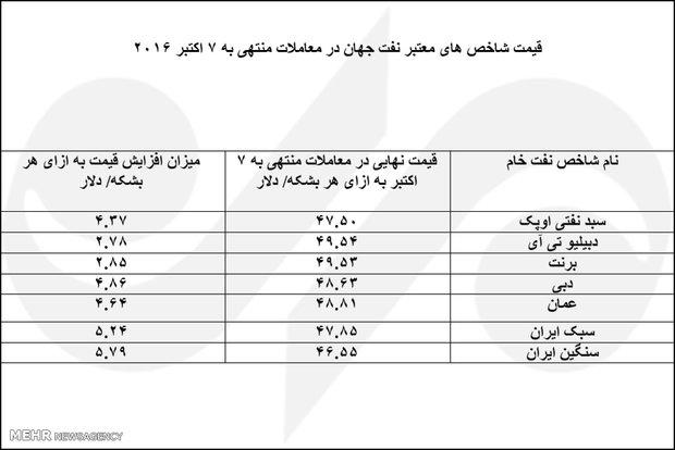 ایران رکورد دار افزایش قیمت نفت جهان شد+ جدول