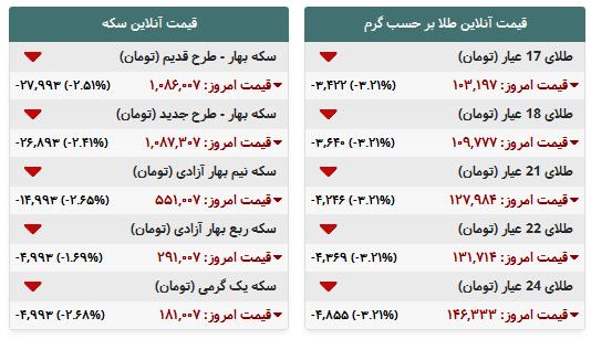 جدول/ قیمت طلا و سکه در بازار