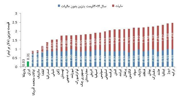 ارزانترین و گرانترین بنزین مربوط به کدام کشورهاست؟+ جدول