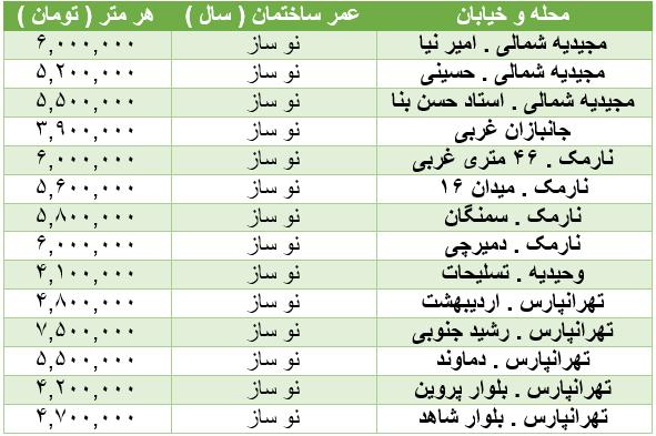 جدول/ برای هر متر خانه در تهران چقدر باید هزینه کرد؟