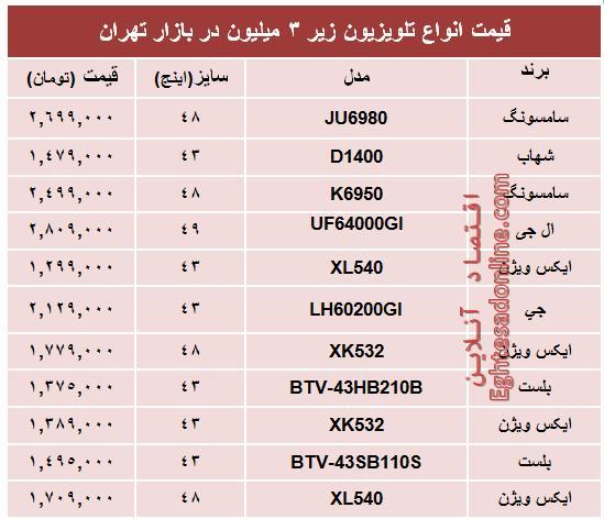 جدول/ جدیدترین تلویزیونهای ارزانقیمت بازار