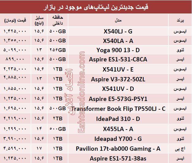 جدول/ قیمت روزجدیدترین لپتاپهای بازار
