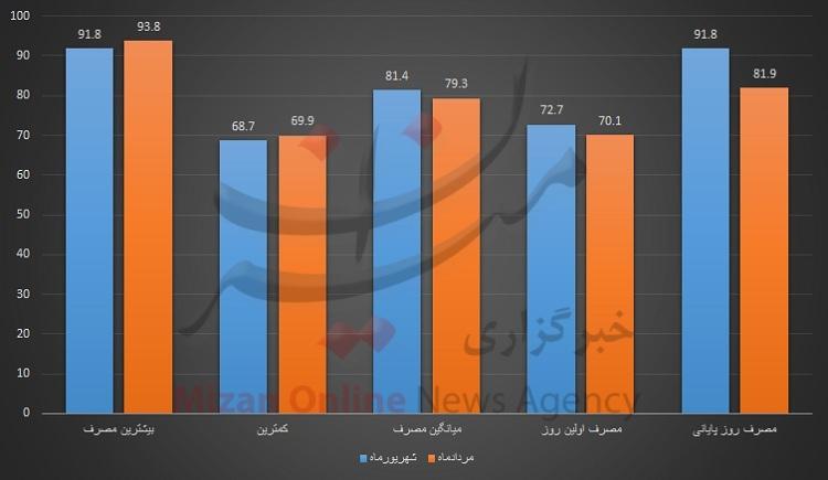 ایرانیها روزانه چقدر بنزین مصرف کردهاند؟+ نمودار