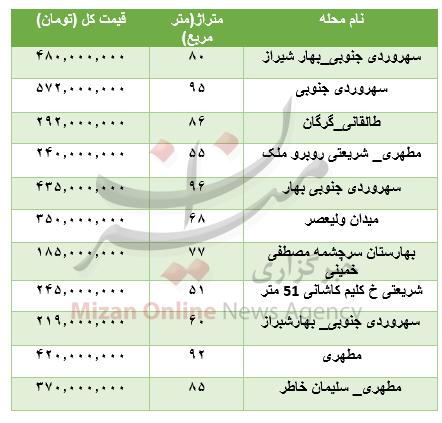 جدول/ قیمت خانههای کوچکتر از 100 متر