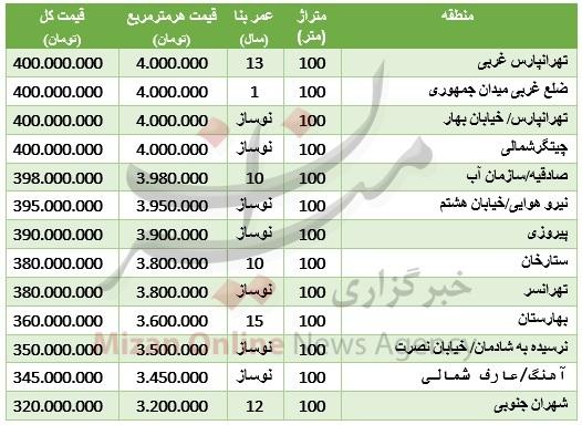 جدول/ قیمت آپارتمانهای دوخوابه در تهران