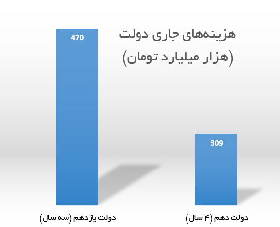 دولت یازدهم دو برابر کل درآمد نفتی دولت قبل خرج هزینههای جاری کرد