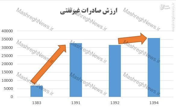 روحانی: از دعوا با دنیا صادرات درنمیآید/ رشد صادرات غیرنفتی در دولت قبل 6.4 برابر دولت فعلی///لطفی