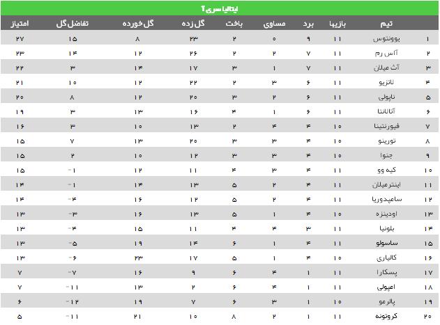 آخرین نتایج 5 لیگ معتر اروپا +جدول