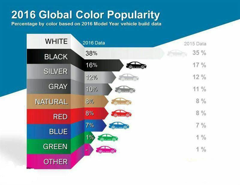 جدول/ مجبوبترین رنگ خودرو در سال 2016
