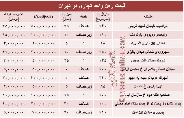 جدول/ قیمت رهن واحد تجاری در تهران
