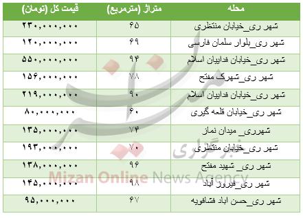 جدول/ قیمت خانه در منطقه شهرری