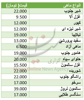 مرغ ارزان شد+ قیمت انواع ماهی