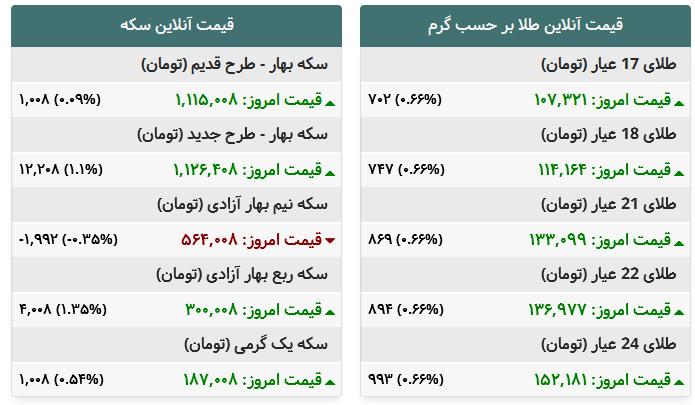 جدول/ آخرین قیمت طلا و سکه در بازار