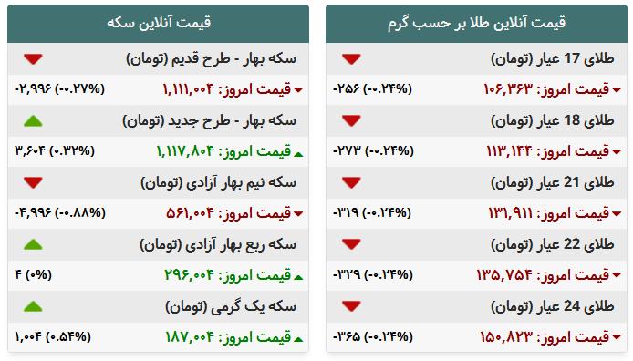 جدول/ قیمت طلا وسکه در بازار