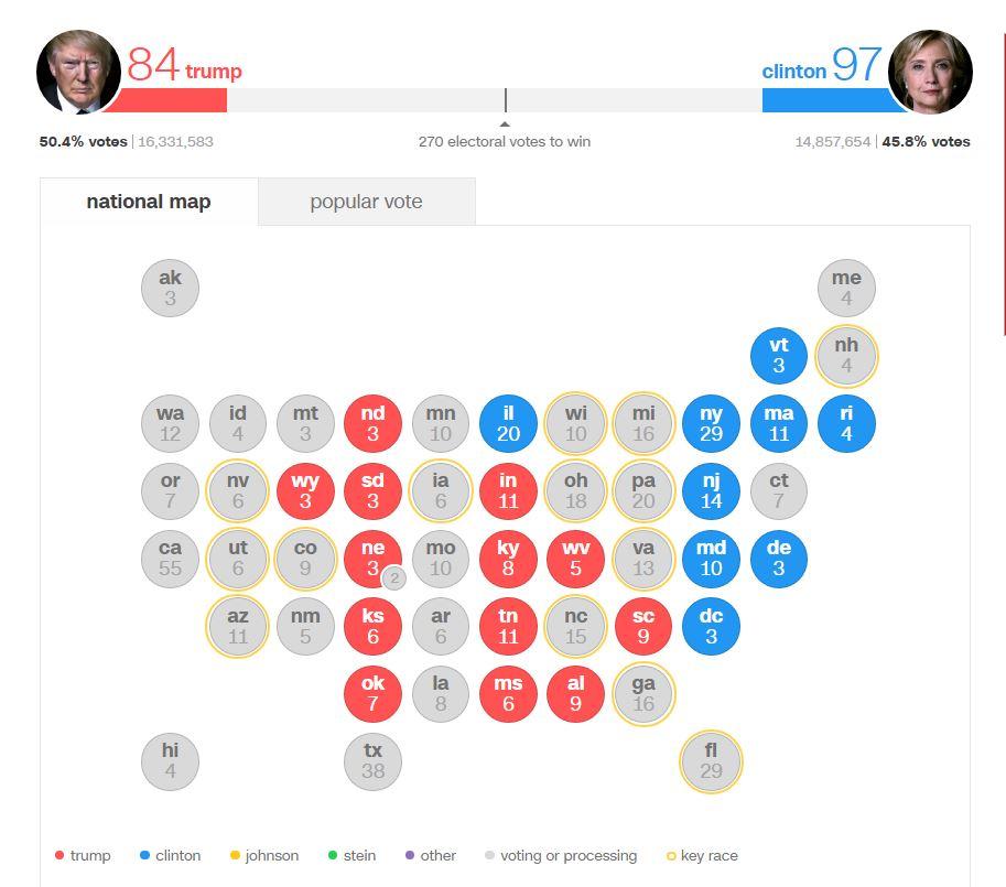 پایان شمارش آراء در 14 ایالت / رای الکترال ترامپ به 66 رسید  / رقابت نفسگیر در فلوریدا و تگزاس +عکس، فیلم و آمار