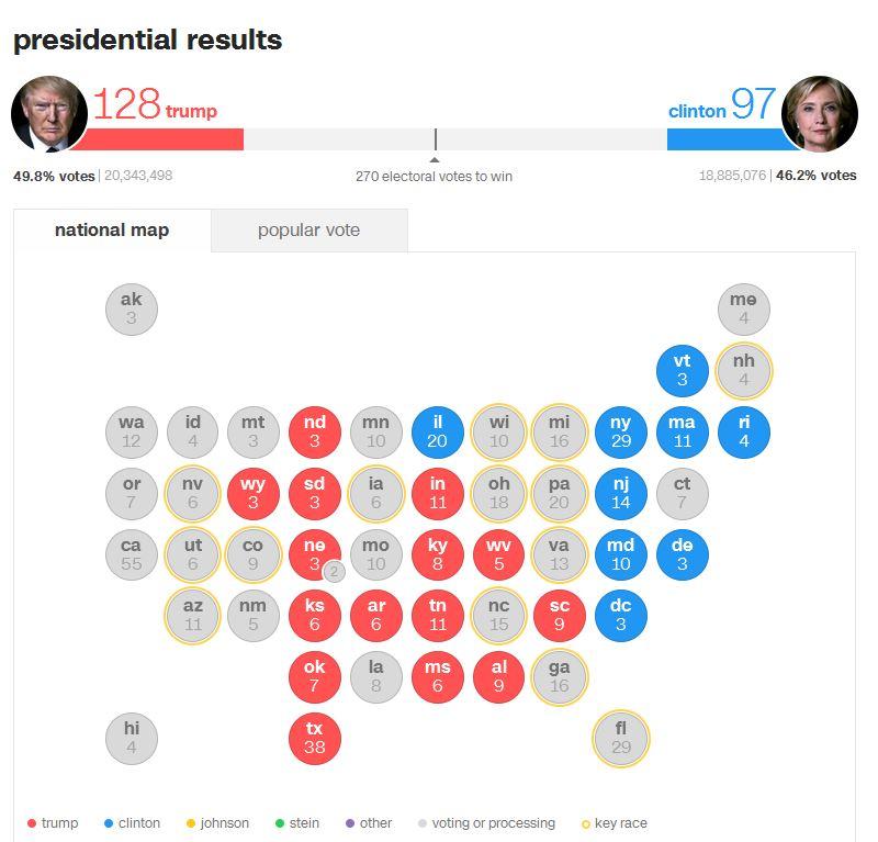 با پیروزی در تگزاس رای الکترال ترامپ به 123 رسید / رقابت نفسگیر در فلوریدا +عکس، فیلم و آمار
