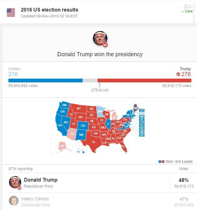 ترامپ چهل و پنجمین رئیس جمهور آمریکا شد +عکس، فیلم و آمار