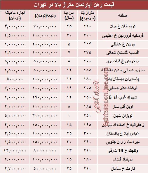 .نرخ رهن و اجاره آپارتمان های میلیاردی در تهران + جدول