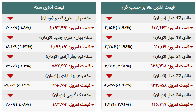 جدول/ قیمت روز طلاوسکه در بازار