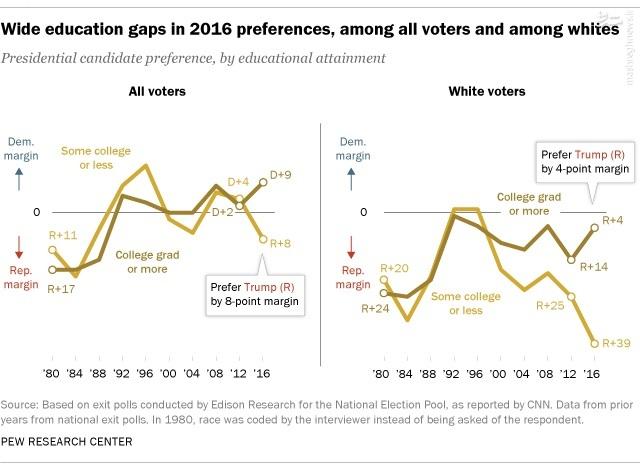 رأیدهندگان به ترامپ چه کسانی بودند؟