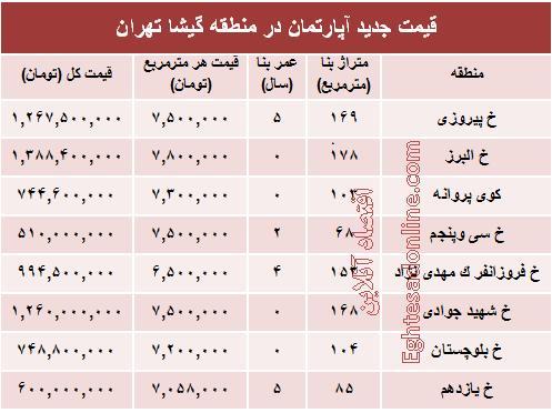 جدول/ قیمت آپارتمان در منطقه گیشا
